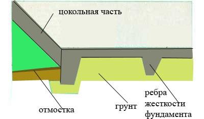Цоколь на плитном фундаменте