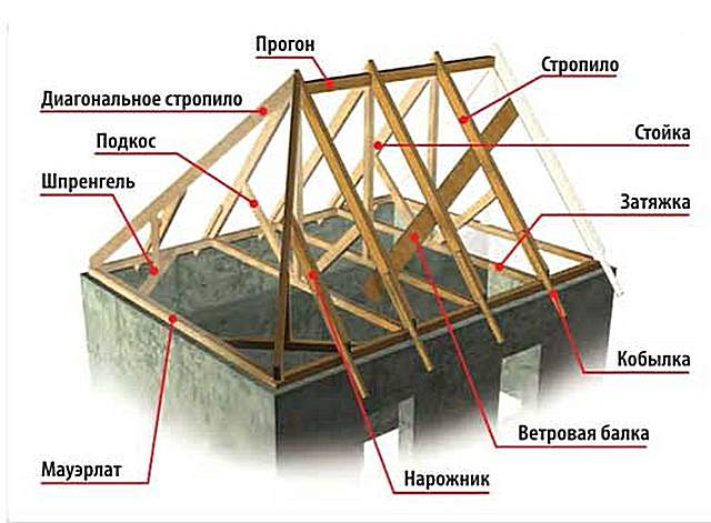 Основные элементы конструкции вальмовой крыши: