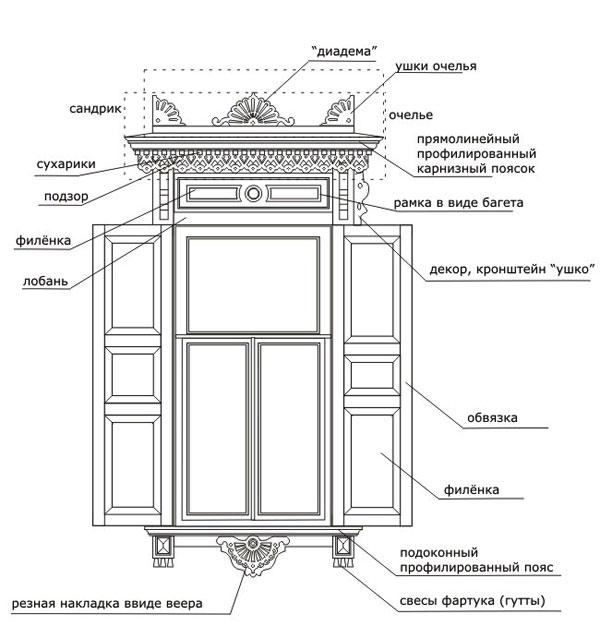 Эскиз наличника окна