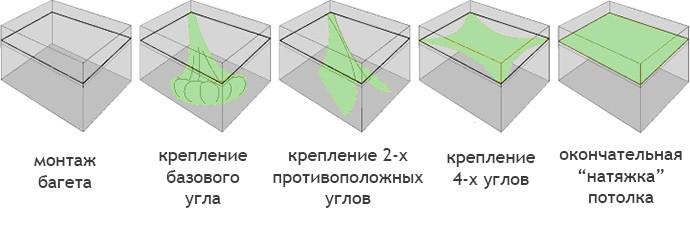 Технология установки натяжного плёночного потолка
