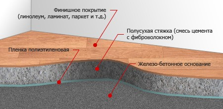 Базовые этапы формирования полусухой стяжки