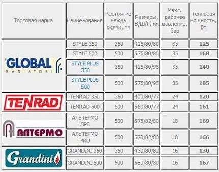 Сравнительная таблица популярных моделей биметаллических радиаторов.