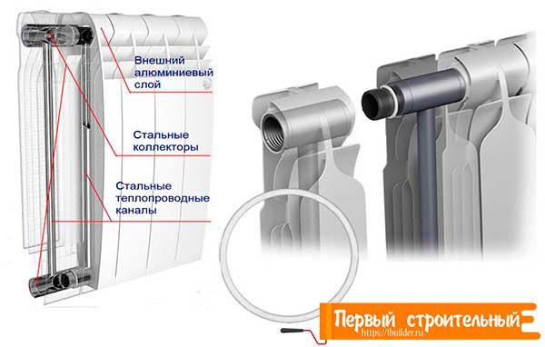 Устройство биметаллических радиаторов.